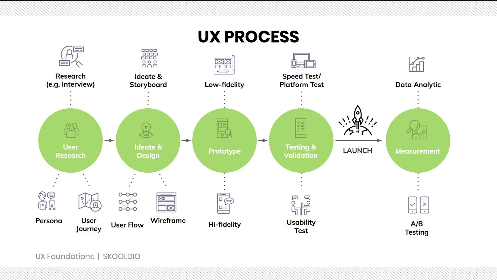 5 ขั้นตอนของ UX Process
