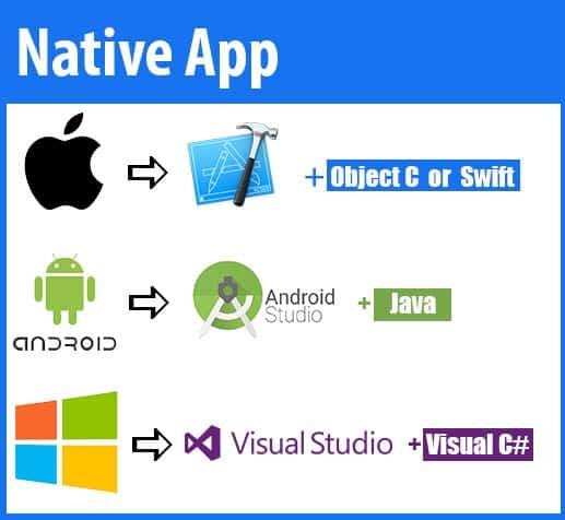 Native App mobile development เขียนแอพ